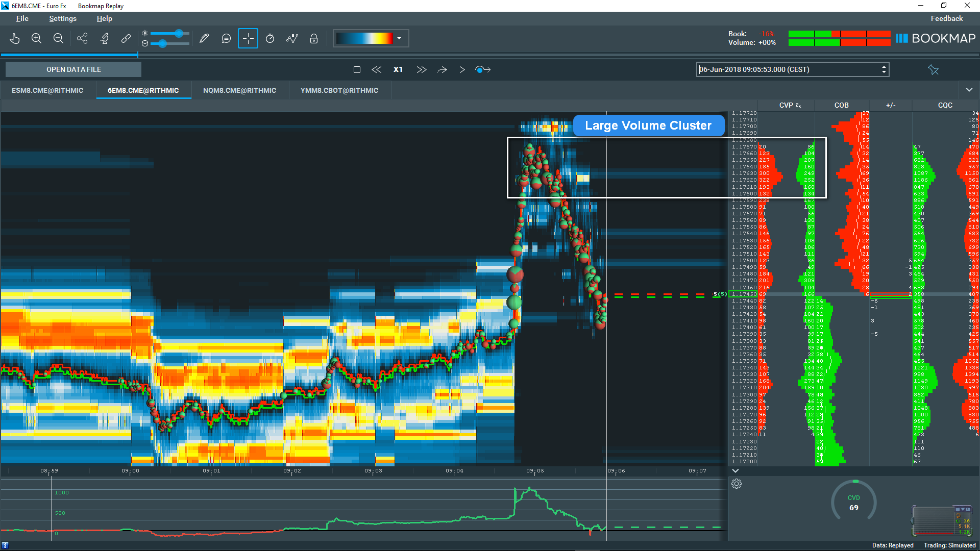 Spot Reversals with Large Volume Clusters